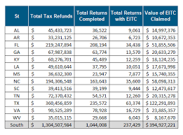 41 Logical Irs Refund Chart 2009