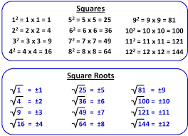 Perfect Squares Chart 1 25 Notes On Square Root Grade 8 Compulsory Maths Roots