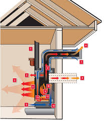 excellent ideas gas fireplace direct vent vs natural