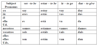Spanish Ser Chart Ser Estar Spanish Grammar Spanish Practice Spanish