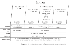 Book Of Isaiah Overview Insight For Living Ministries