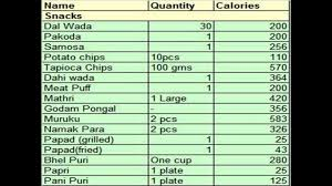 Printable Food Calorie Chart Inquisitive Indian Food Nutrition Calorie Chart Calorie