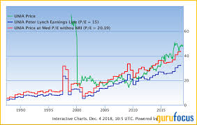 Peter Lynch Chart Ansgar John Sinaas Unilever Intrinsic Value Based On