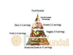 Balanced Diet Chart Balanced Diet Chart Youtube