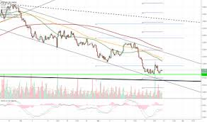 Sgd To Aud Chart Aud Sgd Tradingview