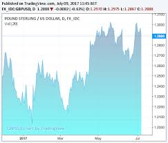 Pound V Dollar Chart Pound To Dollar Todays Exchange Rate News Forecasts