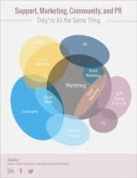 Artist Venn Diagram 17 Totally Free Venn Diagram Templates Towards Data Science