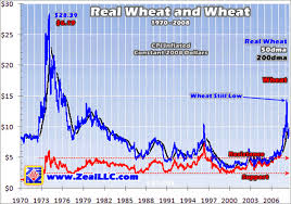 Corn Commodity Price Chart Soft Commodities Bull Market Grains The Market Oracle