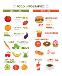Healthy Unhealthy Food Chart Healthy And Junk Food Infographic Stock Vector