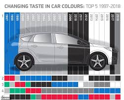 Audi A3 Colour Chart Car Makers Are Charging Over 500 Extra For Grey Paint On
