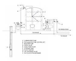 irrigation pump wiring diagram 240v wiring diagrams best irrigation pump wiring diagram 240v wiring diagram data lawn irrigation system diagram gallery irrigation pump wiring