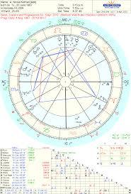 Art Astrology Chart Of Nicole Kidman