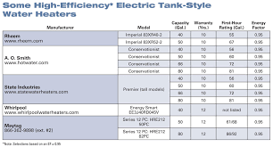 water heater ratings. Some HighEfficiency Electric TankStyle Water Heaters On Heater Ratings Home Power Magazine