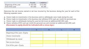 assets and liabilities solved a sole proprietorship had the following assets and