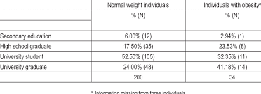 Education Among Normal Weight And Obese Adult Women