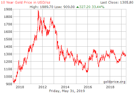 Gold Rate Of Return Chart Gold Price History
