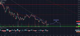 Ltc Gbp For Coinbase Ltcgbp By Wolfskoll Tradingview