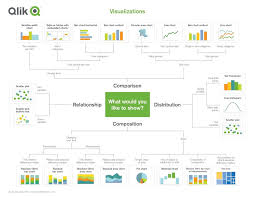 Data Visualization Reference Guides Cool Infographics
