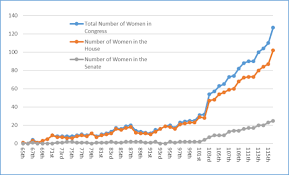 Women In Congress Statistics And Brief Overview