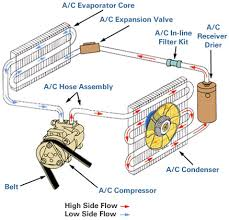 how car air conditioner works. expansion valve \u0026 receiver-drier system how car air conditioner works w