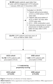 Arb Conversion Chart Full Text Comparative Effects Of Angiotensin Converting