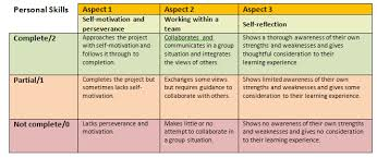 group science projects essay writing center group science projects