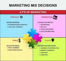What Are The 4 Ps Of Marketing With Examples Quora