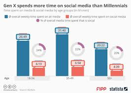 Gen Chart Chart Of The Week Gen X Spends More Time On Social Media