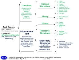 Ascd Express 7 21 Tools For Balancing Literary And