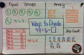 The Teaching Thief Anchor Charts Multiplication Division