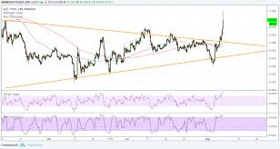 Ethereum Classic Value Chart Ethereum Classic Etc Coinbase Listing Is Today Looks To