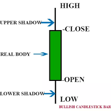 Japanese Candlestick Charting Techniques Youtube How To Learn About Candlestick Charts And Understand Their