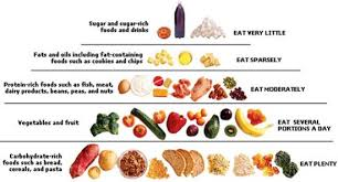 46 Efficient Fibre In Fruits And Vegetables Chart