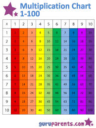 This Is A Brightly Colored Multiplication Chart That Is Easy