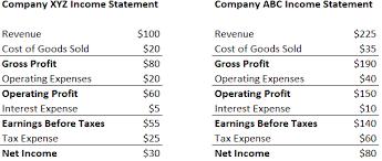 net profit margin definition formula