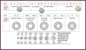 Diamond Quality Ratings Chart Diamond Ratings Chart Diamond Chart Quality Diamonds Diamond