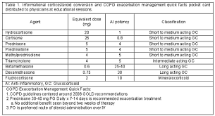 Steroid Equivalency Chart Dexamethasone Iv To Po Conversion Calculator