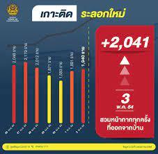 ศูนย์ข้อมูล COVID-19 - 📈 ยอดผู้ติดเชื้อโควิด-19 เดือน พฤษภาคม 2564 ณ วัน จันทร์ที่ 3 พฤษภาคม 2564 #ศูนย์บริหารสถานการณ์โควิด19 #ศูนย์ข้อมูลCOVID19  #หยุดโควิดแต่ไม่หยุดเศรษฐกิจไทย #NewNormalชีวิตวิถีใหม่ #สมดุลชีวิตวิถีใหม่  #รวมไทยสร้างชาติ