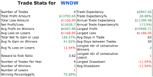 Wndw Stock Chart Solarwindow Technologies Inc Wndw Electricity