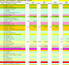 diet spreadsheet healthy diet