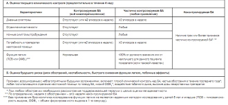 Реферат по на тему Бронхиальная астма у детей  Классификация по уровням контроля за бронхиальной астмой gina 2012