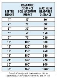 Letter Height Visibility Chart How To Choose Font Size Wayfinding Resources By T2