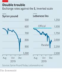 Lebanese Chart Of Account Reverse Contagion As Lebanons Economy Drowns In Debt