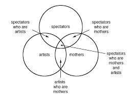 Artist Venn Diagram Venn Diagrams Mary Kelly Thomas Hirschhorn Gramsci