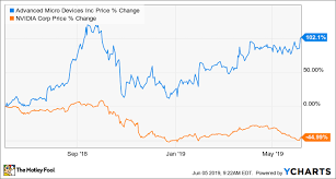 Amd Stock Price Chart 1 Big Reason Amd Is A Better Buy Than Nvidia The Motley Fool