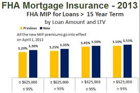 Fha Mortgage Insurance Changes In 2013