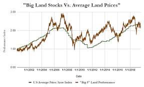 Google Finance My Portfolio Chart Land The Best Asset For Your Inflation Hedge Portfolio
