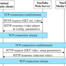 Chart Browser Signaling Flow Chart Of A Youtube Session Via Web Browser