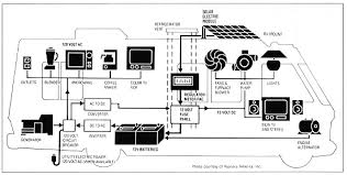 rv electricity 12 volt dc 120 volt ac battery inverter rv electricity diagram