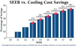 Seer Rating Chart What Is Seer Rating And Why Is It Important